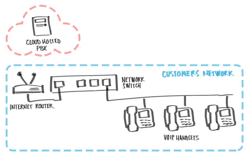 modern voip business telephone system using subscribers local area network  (lan) to route local calls between office handsets and cloud-based (or  hosted)